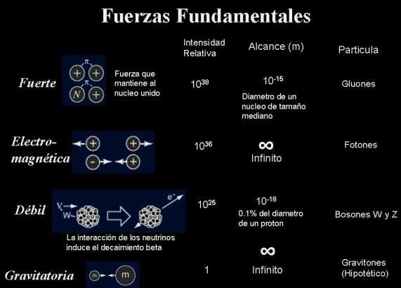 fuerzas-fundamentales-5
