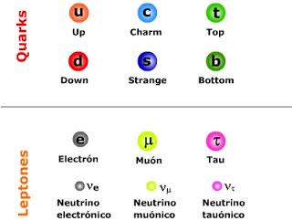 Leptones y Quarks: ¿Las partículas fundamentales? | Leptonix